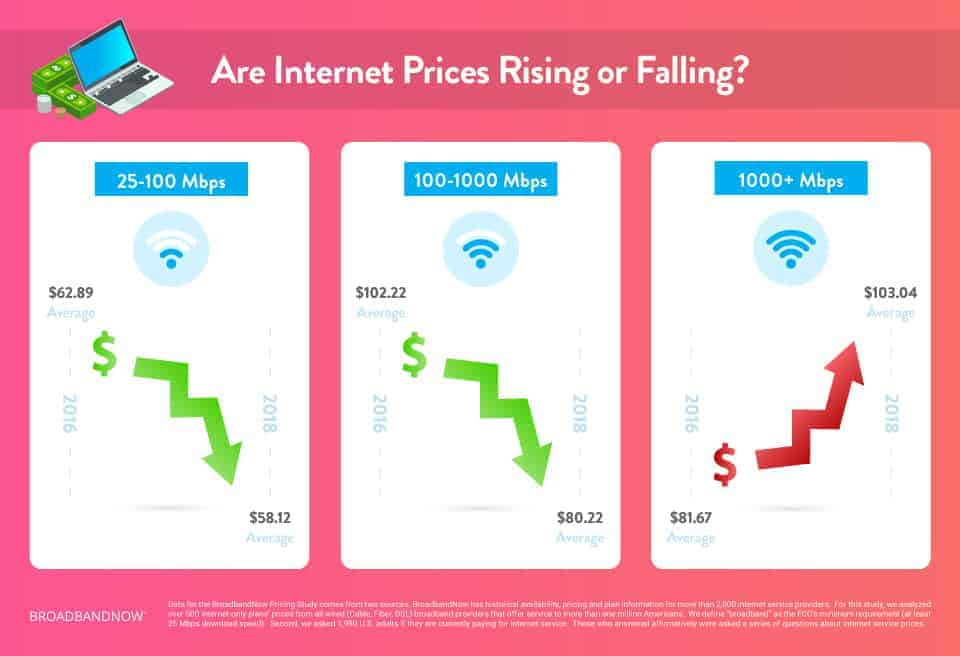 Are Prices Rising or Falling
