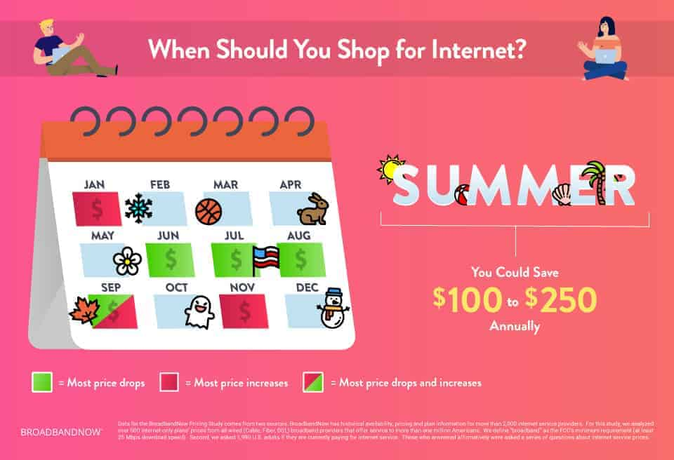 When Should You Shop for Internet
