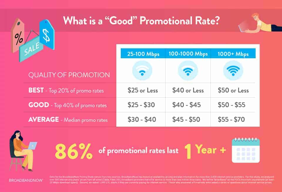 What is a Good Promotional Rate