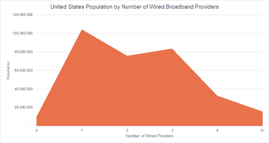 US Population by Number of Wired Broadband Providers