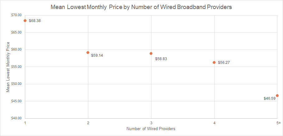 Average Lowest Monthly Price by Number of Wired Broadband Providers
