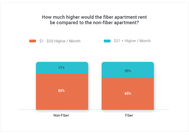 How Much Higher Renters Are Willing to Pay for Fiber