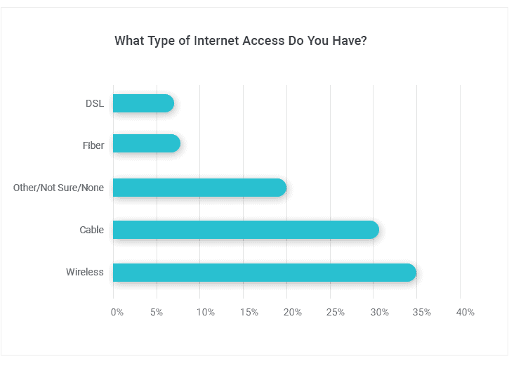 Types of Internet Access for Apartment Dwellers