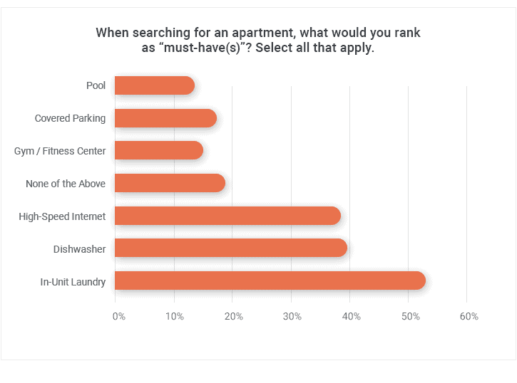 Must-Have Features for Apartment Searchers