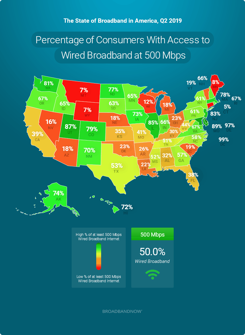 Percentage of Consumers With Access to Wired Broadband at 500 Mbps