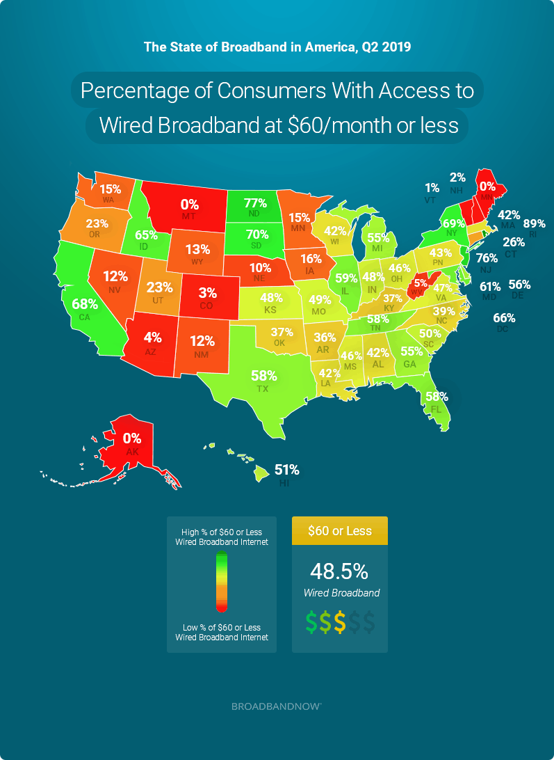 Percentage of Each State with Access to Affordable Internet