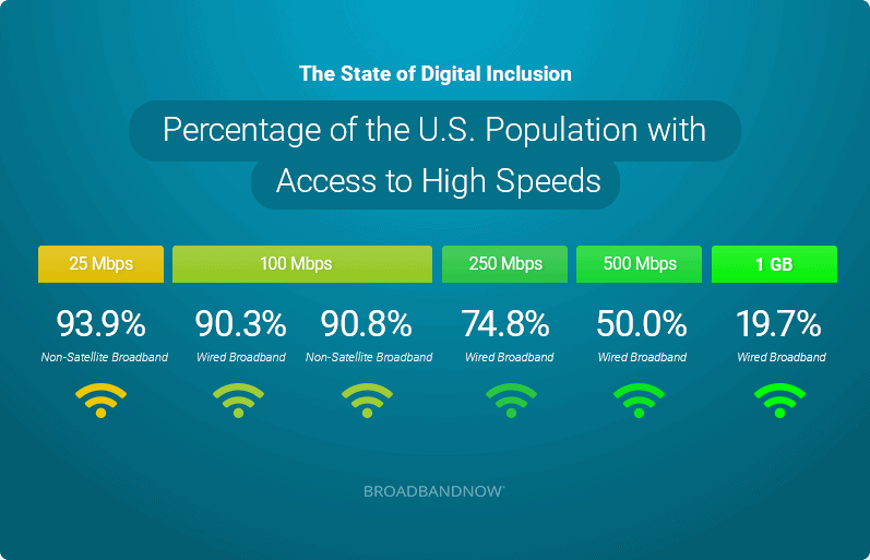 Percentage of the U.S. Population with Access to High Speeds
