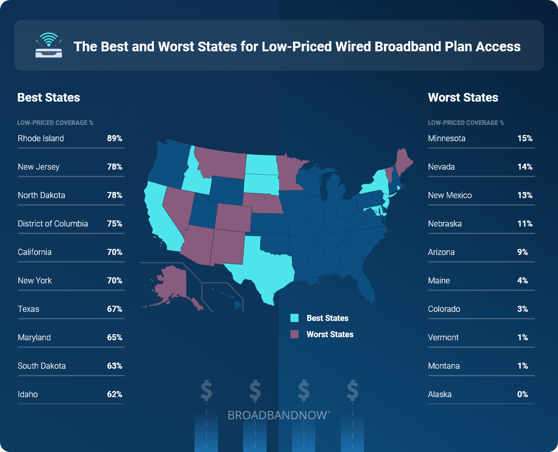 The Best and Worst States for Low-Priced Wired Broadband Plan Access