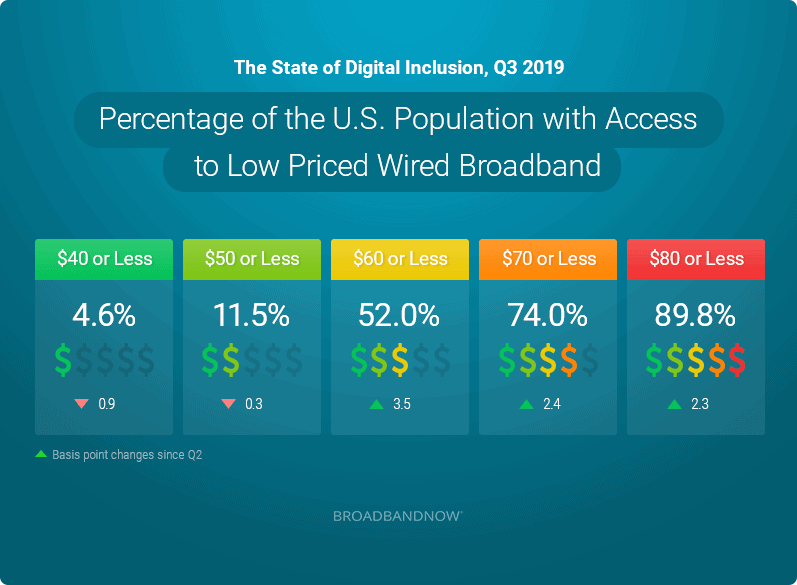 Percentage of the U.S. Population with Access to Low Priced Wired Broadband
