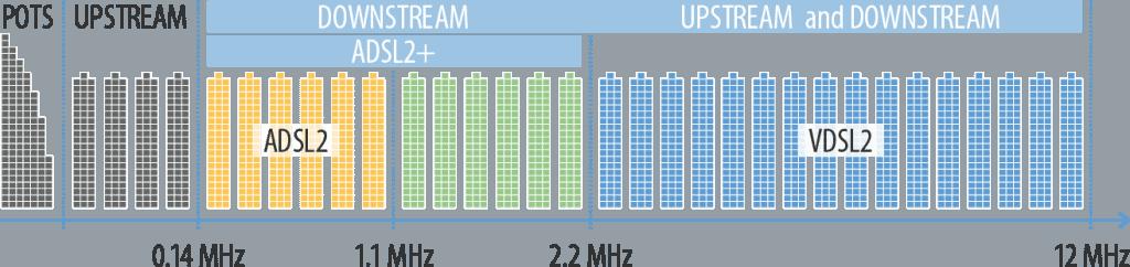 ADSL vs VDSL