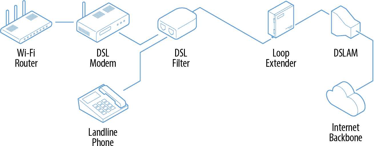 Parts of DSL Network