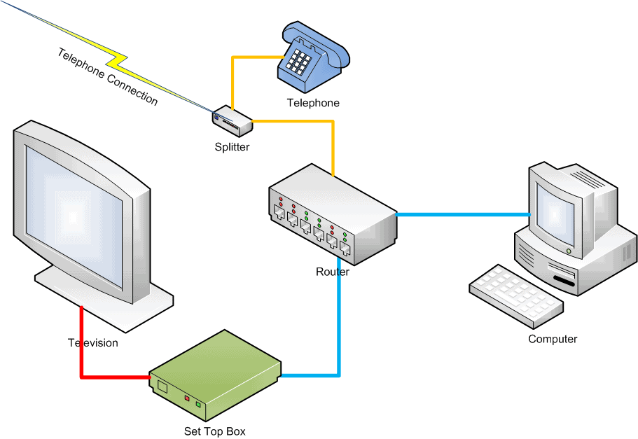 IPTV: integrated with your home network.