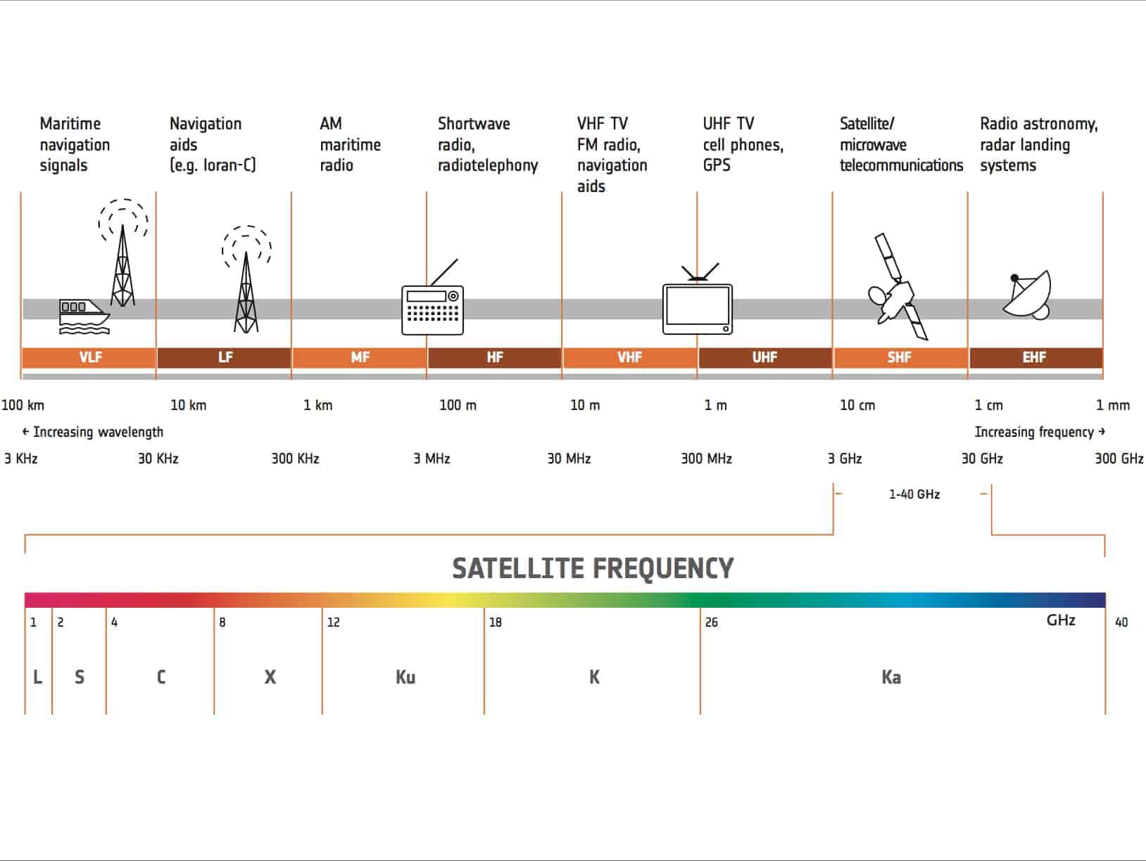 Satellite_frequency_bands