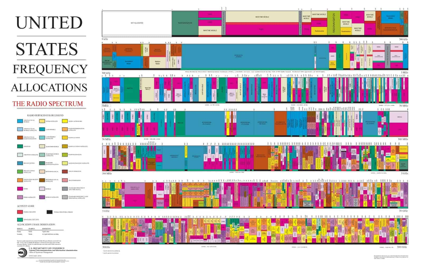 Frequency allocation chart for USA.