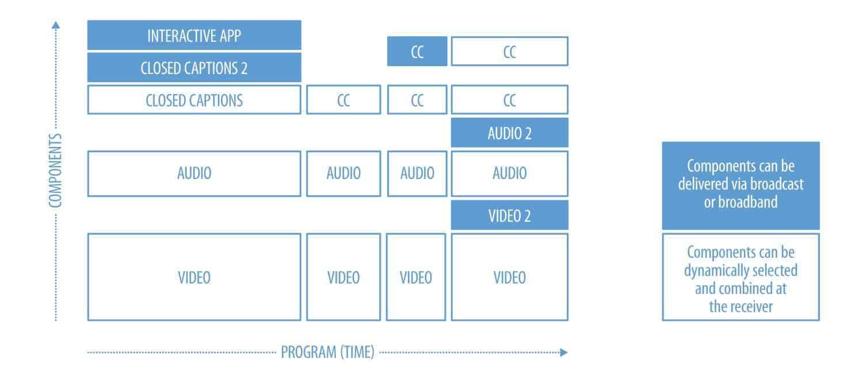 Diagram of two-way communication on ATSC 3.0 broadcast.