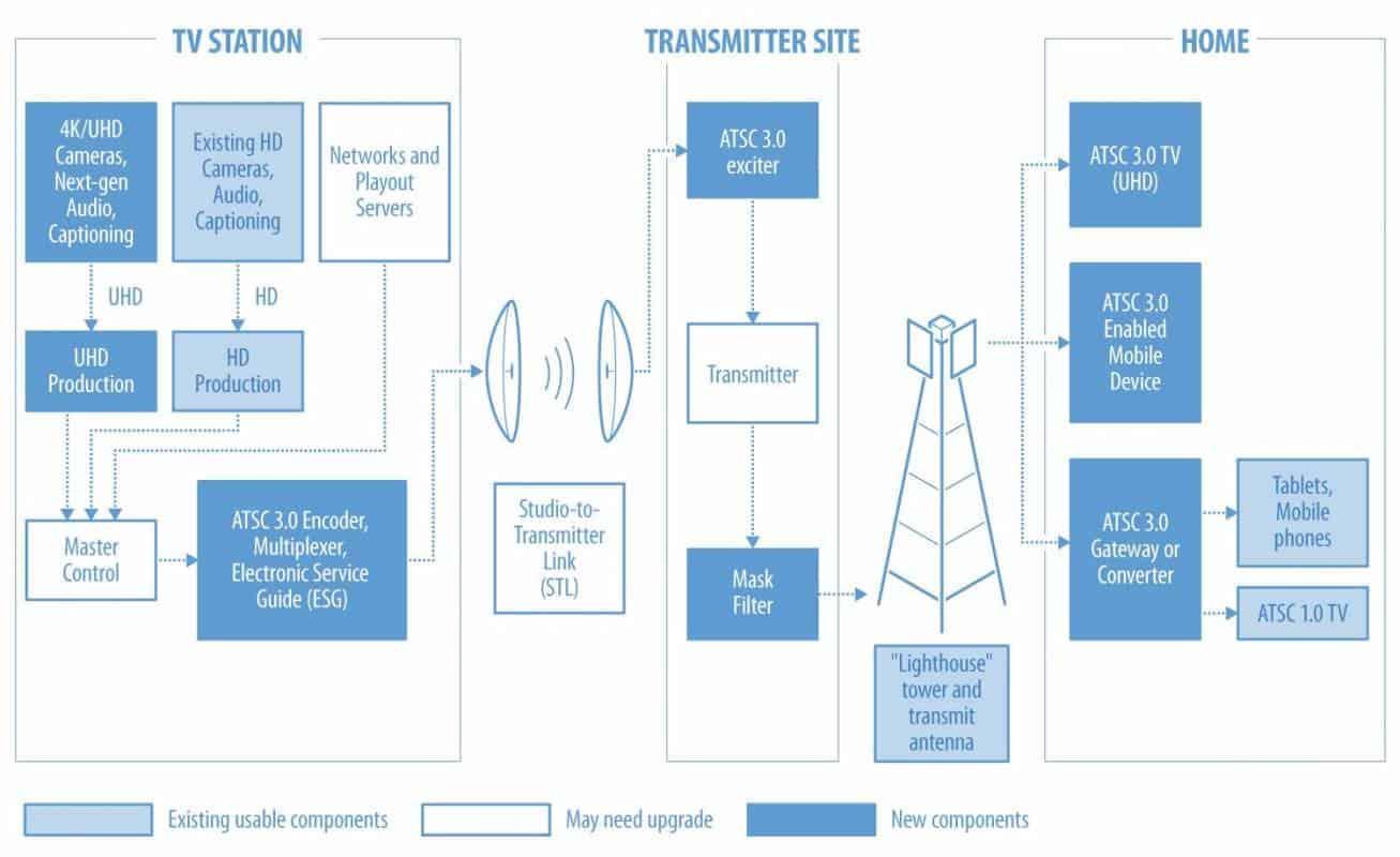 Next Gen TV hardware diagram.