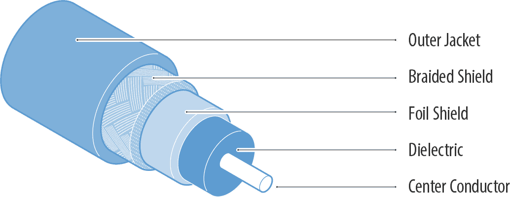 Anatomy of coaxial cable