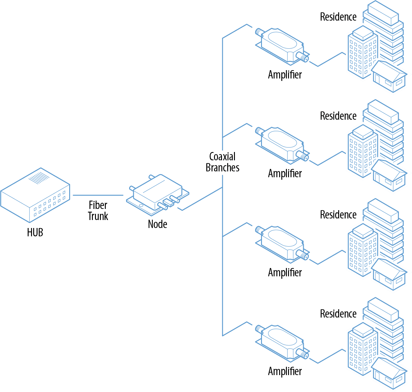Components of a cable broadband network