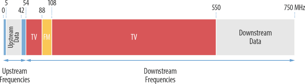Upstream and Downstream Frequencies