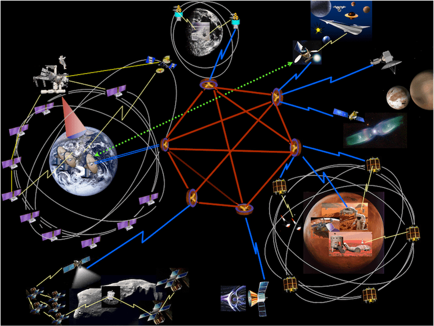 NASA illustration of Disruption Tolerant Networks.