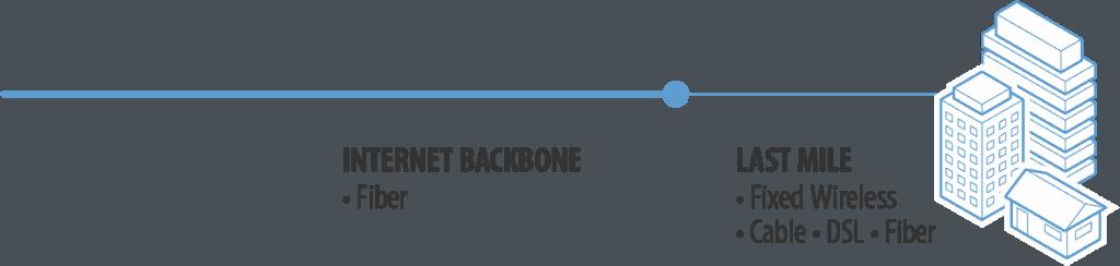 "Fiber broadband connections bridge the ""last mile"" between the mainstream Internet ""backbone"" and customer residences."