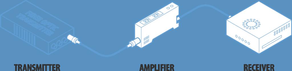 Components of a fiber-optic network