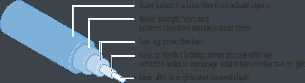Single Optical Fiber