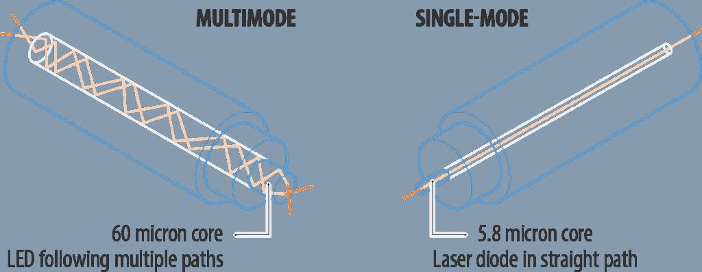 Single-Mode fiber vs Multimode fiber