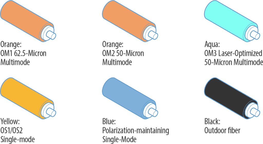 Color coded fiber-optic cables