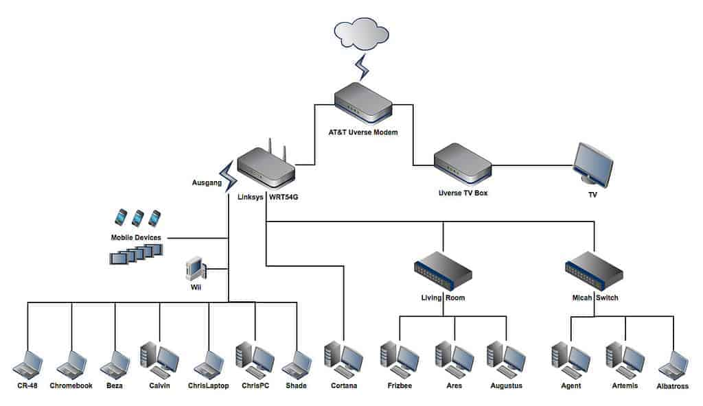 """Example of a well-distrubuted home network. Note the """"layers"""" of network between the core modem and user devices."""