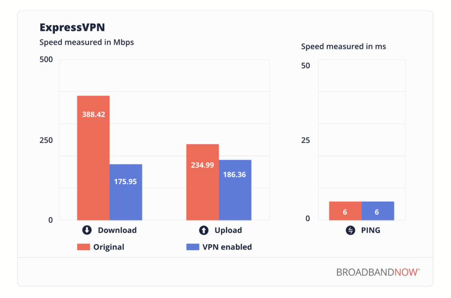 ExpressVPN Speed