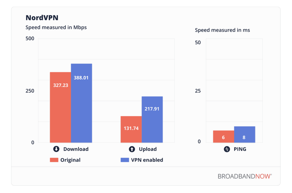 NordVPN Speed